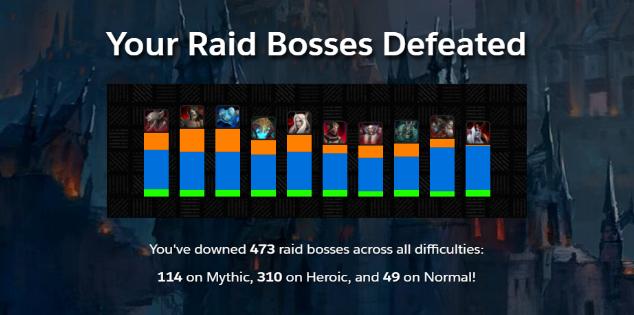 Raid Bosses Defeated