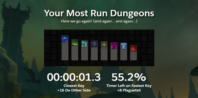 Most Run Dungeons